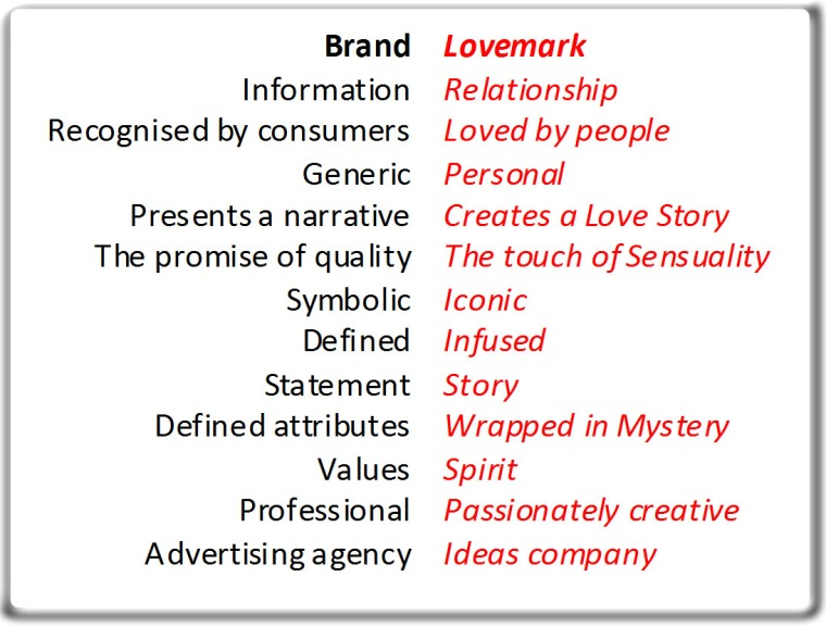 Brands vs Lovemarks (1)