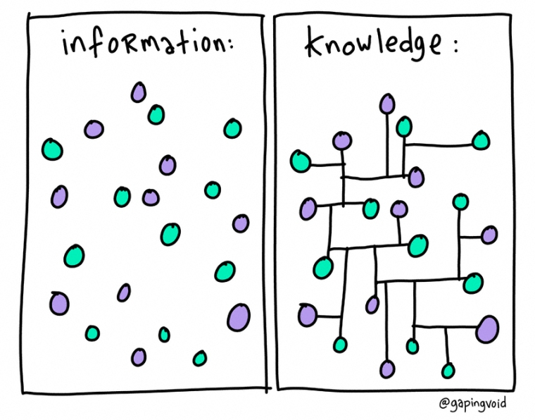 information-knowledge