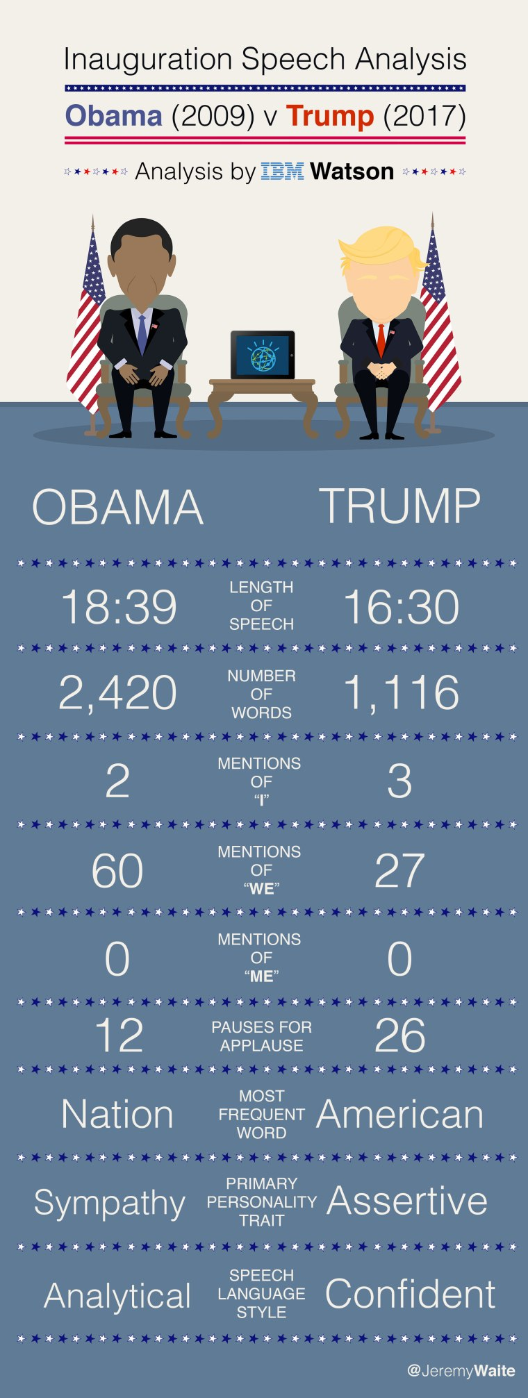 inauguration_stats